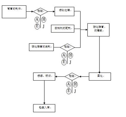 碳化硅耐磨管件加工